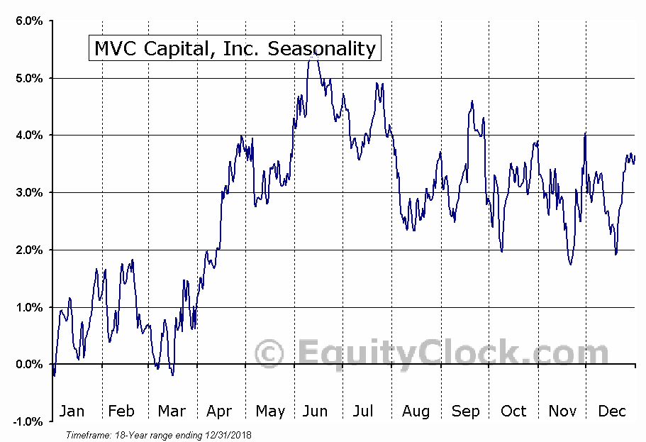MVC Capital, Inc. (NYSE:MVC) Seasonal Chart