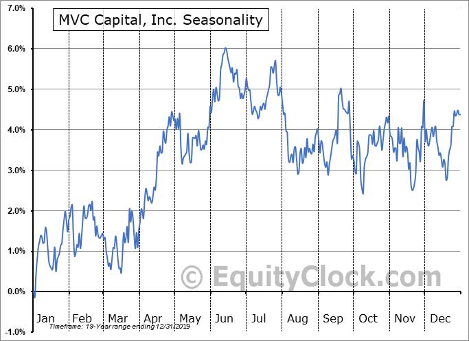 MVC Capital, Inc. (NYSE:MVC) Seasonal Chart
