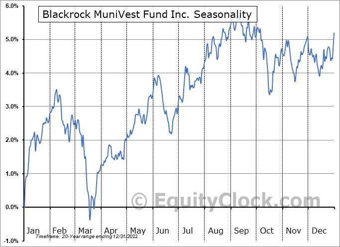 Blackrock MuniVest Fund Inc. (NYSE:MVF) Seasonal Chart