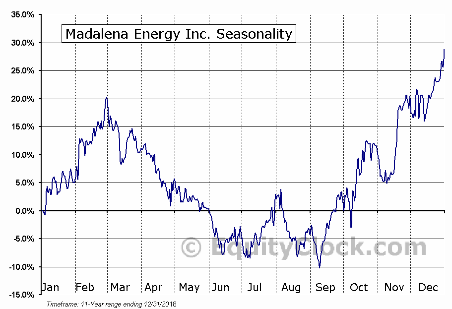 Madalena Energy Inc. (TSXV:MVN) Seasonal Chart