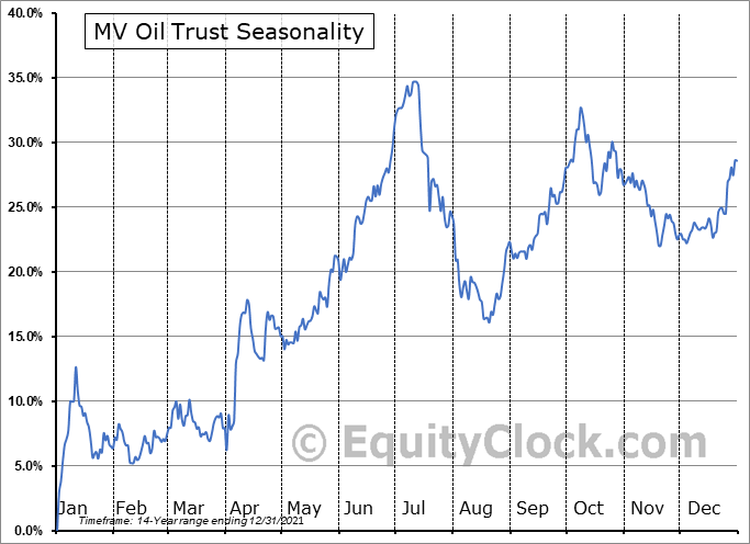 MV Oil Trust (NYSE:MVO) Seasonal Chart