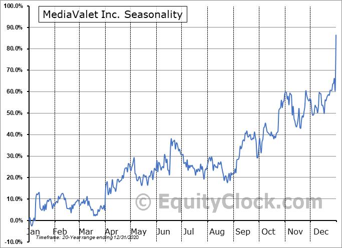 MediaValet Inc. (TSXV:MVP.V) Seasonal Chart