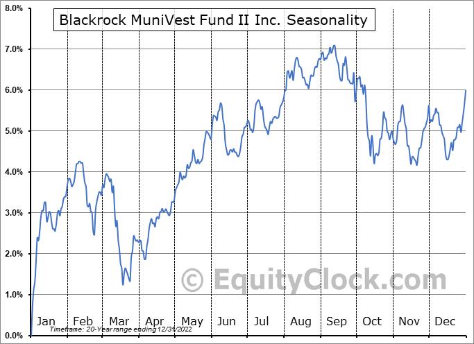 Blackrock MuniVest Fund II Inc. (NYSE:MVT) Seasonal Chart