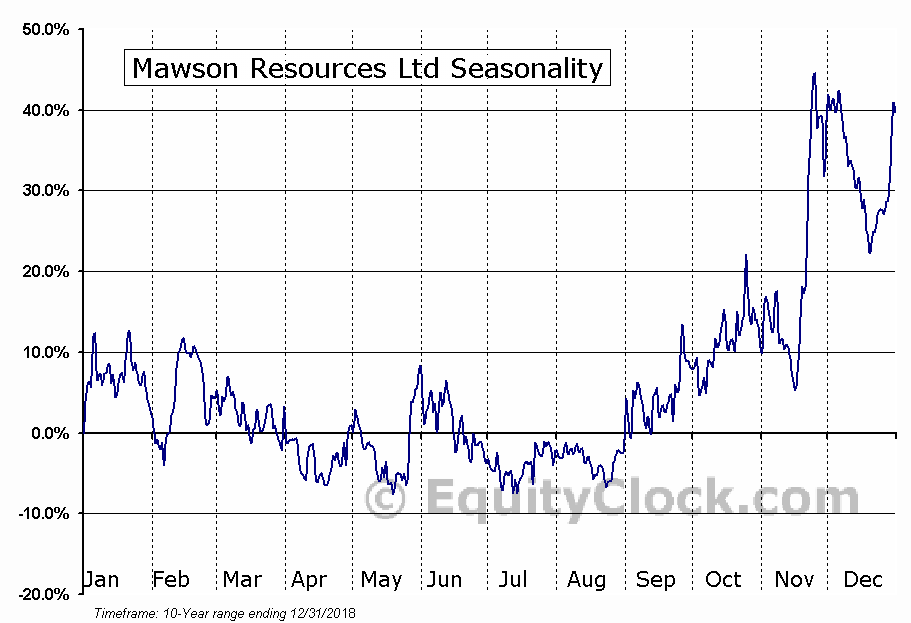 Mawson Resources Ltd (OTCMKT:MWSNF) Seasonal Chart