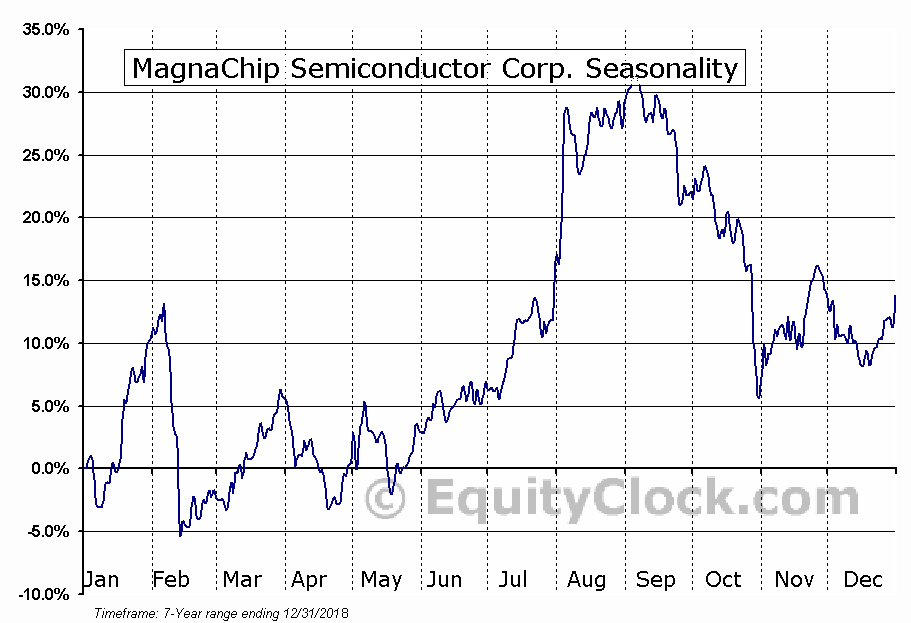 MagnaChip Semiconductor Corp. (NYSE:MX) Seasonal Chart