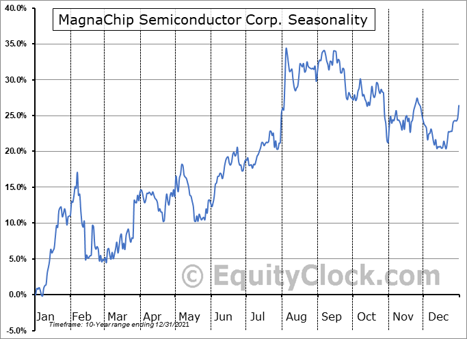 MagnaChip Semiconductor Corp. (NYSE:MX) Seasonal Chart