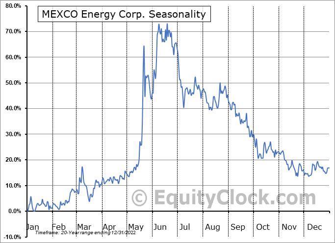 MEXCO Energy Corp. (AMEX:MXC) Seasonal Chart