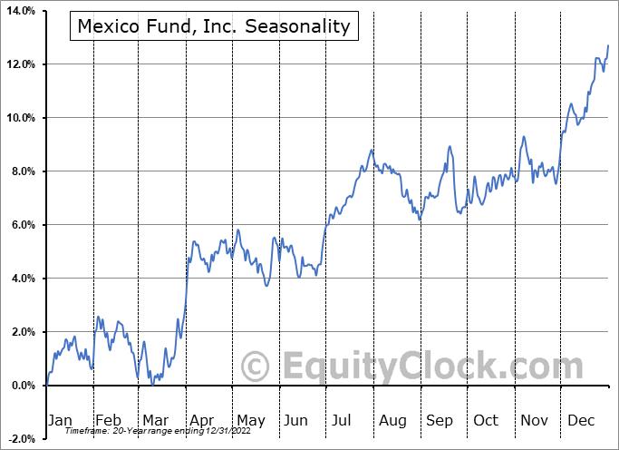 Mexico Fund, Inc. (NYSE:MXF) Seasonal Chart