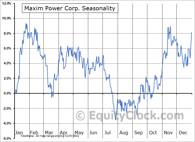 Maxim Power Corp. (TSE:MXG.TO) Seasonal Chart