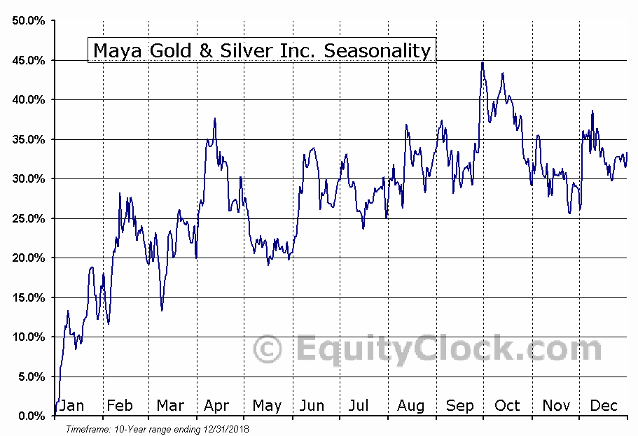 Maya Gold & Silver Inc. (TSXV:MYA) Seasonal Chart