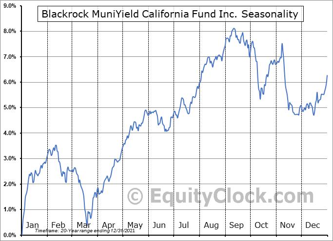 Blackrock MuniYield California Fund Inc. (NYSE:MYC) Seasonal Chart