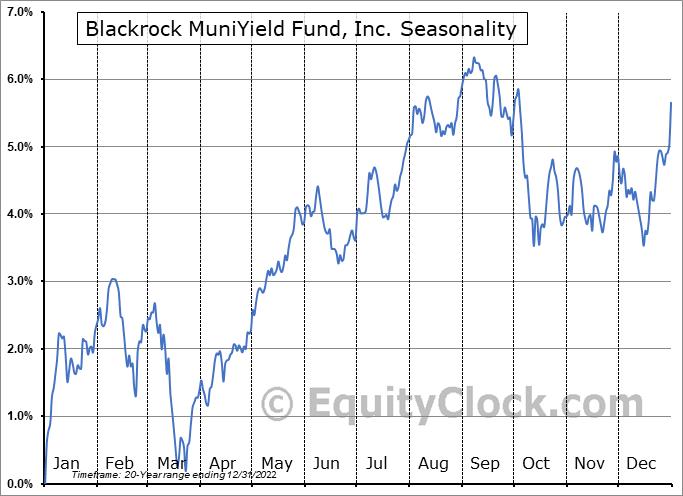 Blackrock MuniYield Fund, Inc. (NYSE:MYD) Seasonal Chart