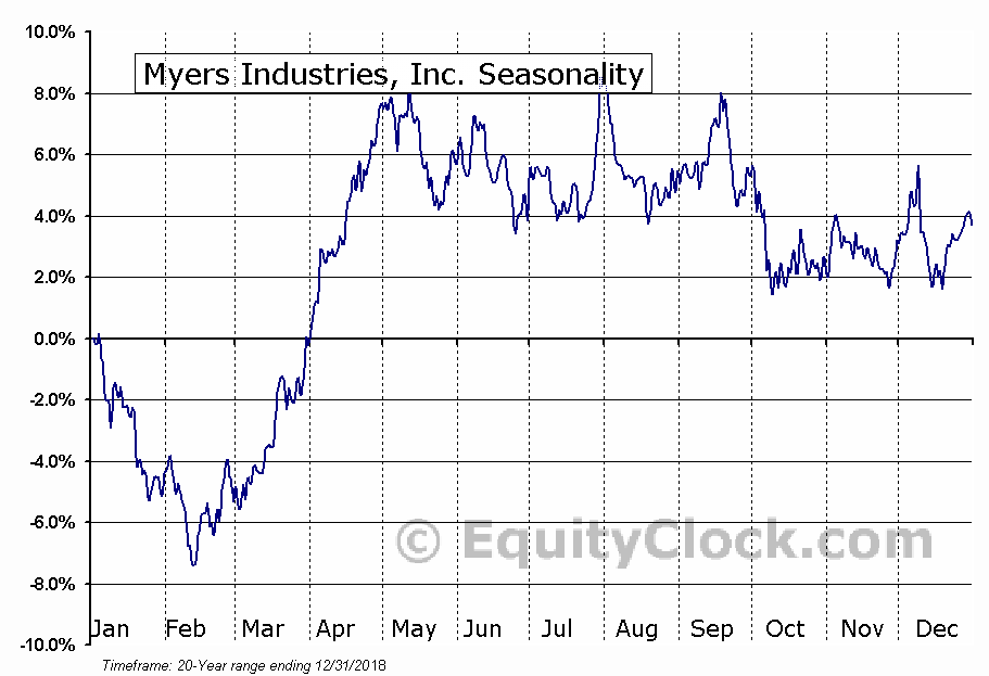 Myers Industries, Inc. (NYSE:MYE) Seasonal Chart