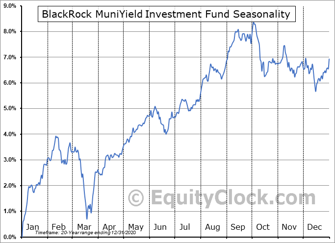 BlackRock MuniYield Investment Fund (NYSE:MYF) Seasonal Chart