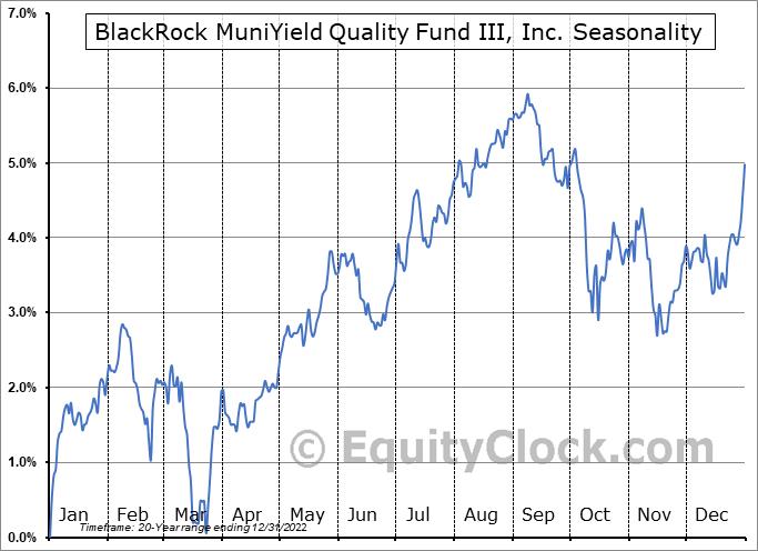 BlackRock MuniYield Quality Fund III, Inc. (NYSE:MYI) Seasonal Chart