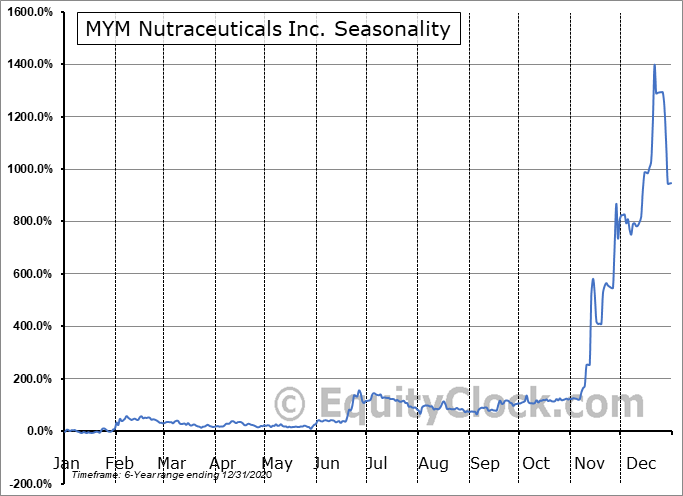MYM Nutraceuticals Inc. (CSE:MYM.CA) Seasonal Chart