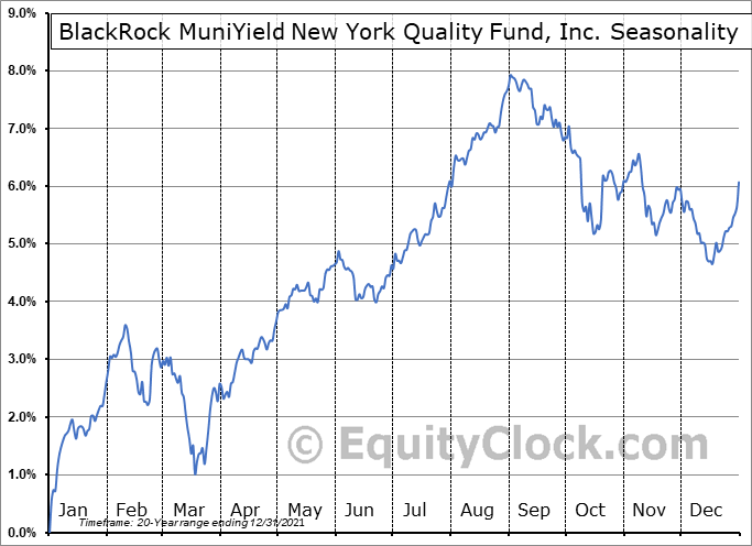 BlackRock MuniYield New York Quality Fund, Inc. (NYSE:MYN) Seasonal Chart