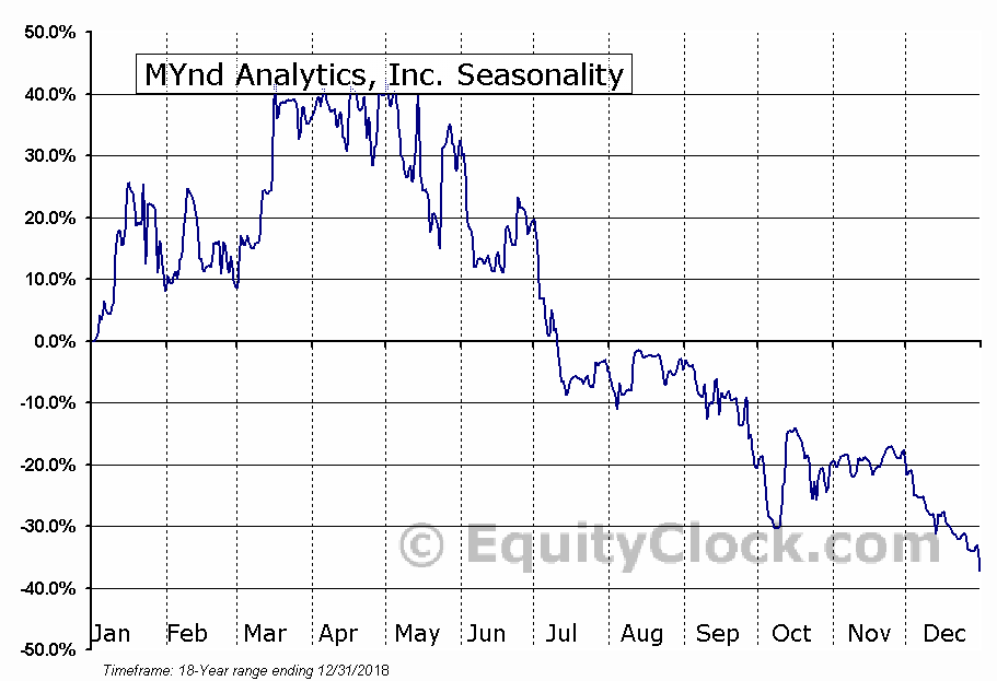 MYnd Analytics, Inc. (NASD:MYND) Seasonal Chart