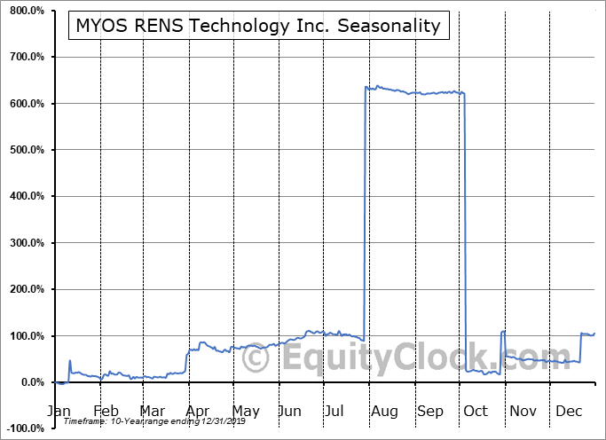 MYOS RENS Technology Inc. (NASD:MYOS) Seasonal Chart