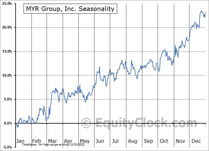 MYR Group, Inc. (NASD:MYRG) Seasonal Chart