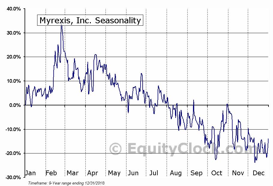 Myrexis, Inc. (OTCMKT:MYRX) Seasonal Chart