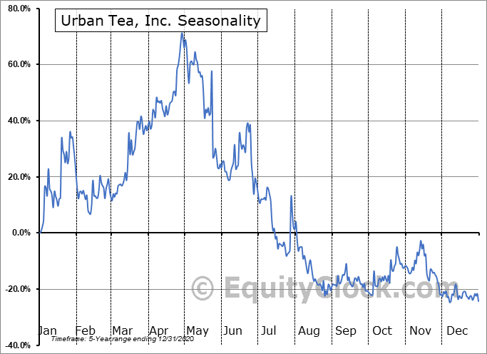 Urban Tea, Inc. (NASD:MYT) Seasonal Chart