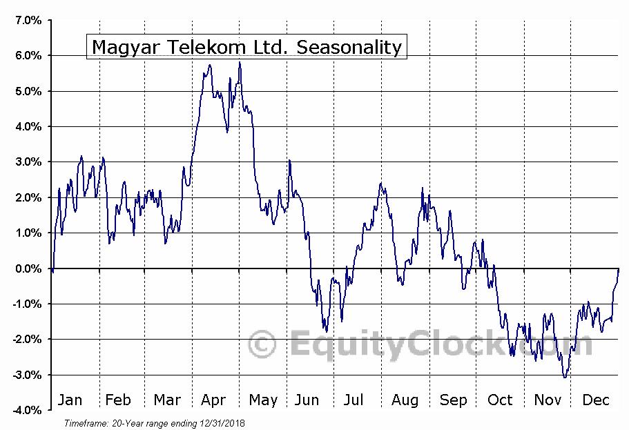 Magyar Telekom Ltd. (OTCMKT:MYTAY) Seasonal Chart