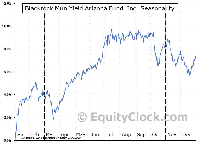 Blackrock MuniYield Arizona Fund, Inc. (NYSE:MZA) Seasonal Chart