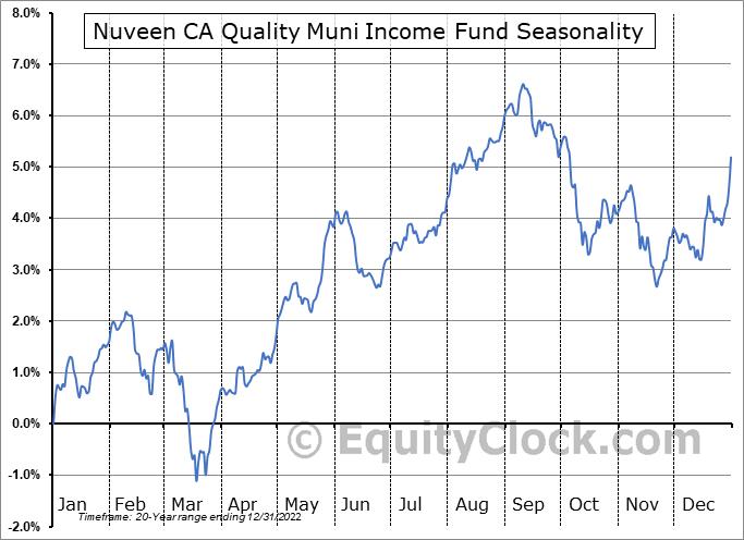 Nuveen CA Quality Muni Income Fund (NYSE:NAC) Seasonal Chart