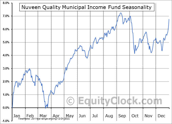 Nuveen Quality Municipal Income Fund (NYSE:NAD) Seasonal Chart