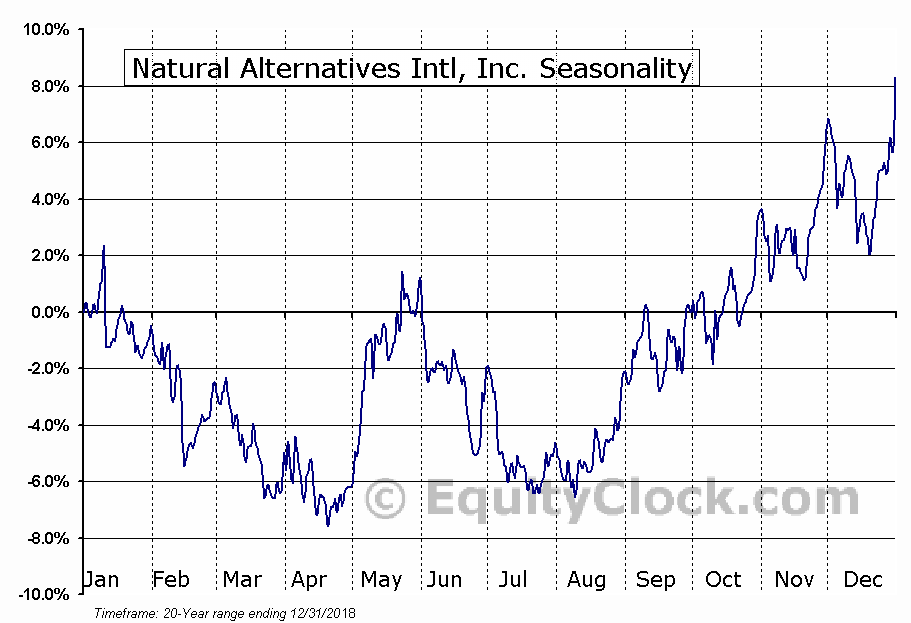 Natural Alternatives Intl, Inc. (NASD:NAII) Seasonal Chart