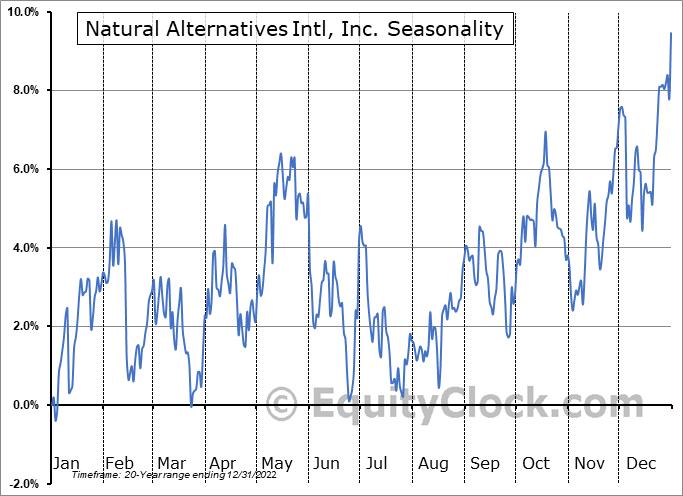 Natural Alternatives Intl, Inc. (NASD:NAII) Seasonal Chart