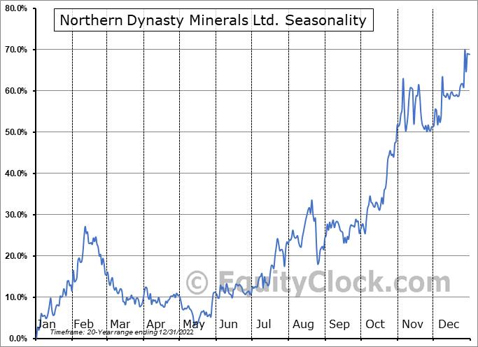Northern Dynasty Minerals Ltd. (AMEX:NAK) Seasonal Chart