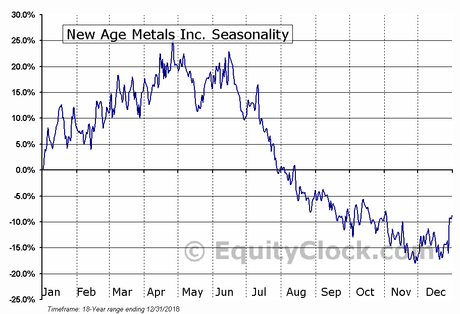 New Age Metals Inc. (TSXV:NAM.V) Seasonal Chart