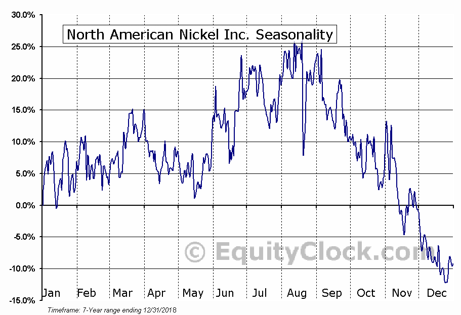 North American Nickel Inc. Seasonal Chart