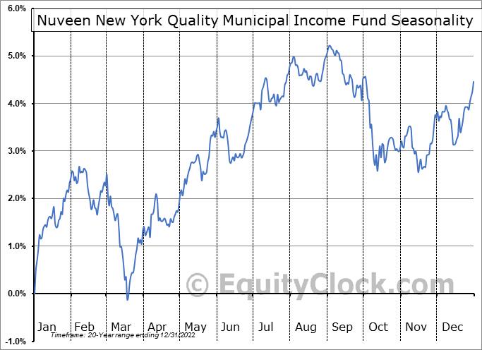Nuveen New York Quality Municipal Income Fund (NYSE:NAN) Seasonal Chart