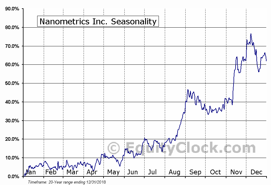 Nanometrics Inc. (NASD:NANO) Seasonal Chart