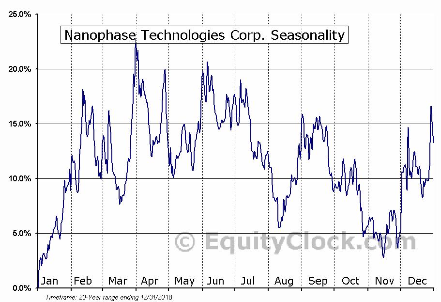 Nanophase Technologies Corp. (OTCMKT:NANX) Seasonal Chart