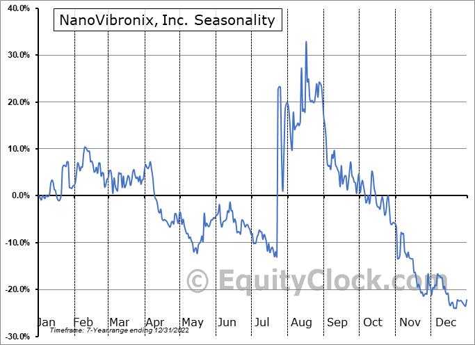 NanoVibronix, Inc. (NASD:NAOV) Seasonal Chart