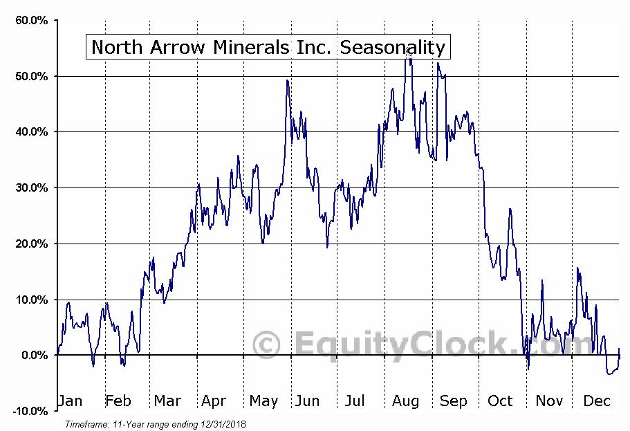 North Arrow Minerals Inc. (TSXV:NAR) Seasonal Chart
