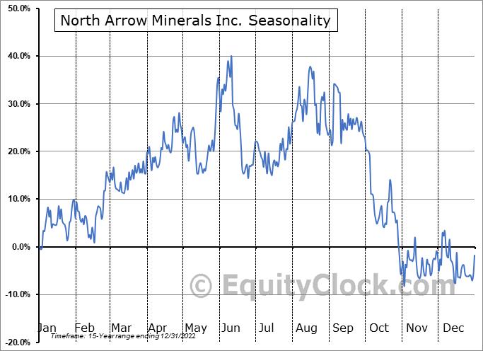 North Arrow Minerals Inc. (TSXV:NAR.V) Seasonal Chart