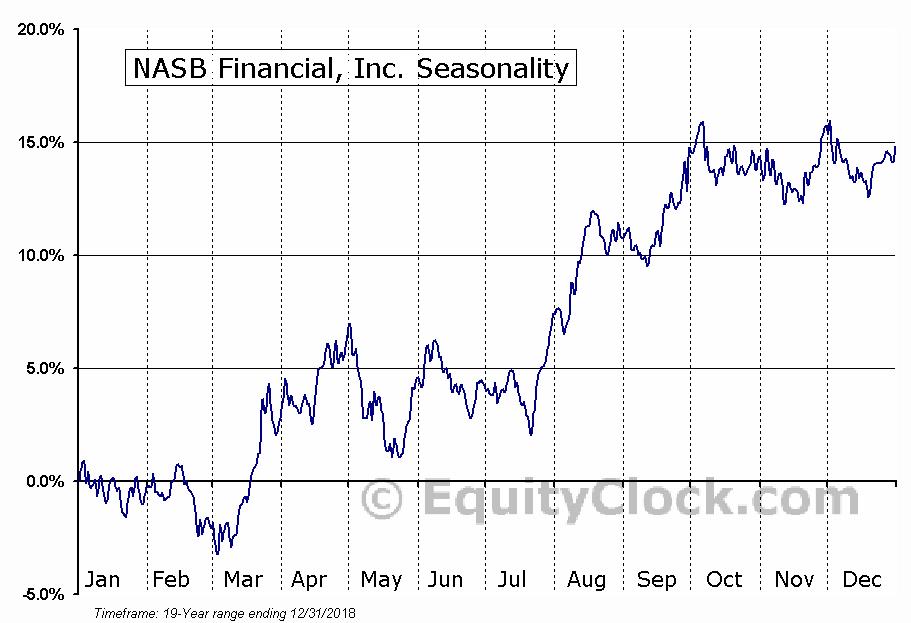 NASB Financial, Inc. (OTCMKT:NASB) Seasonal Chart