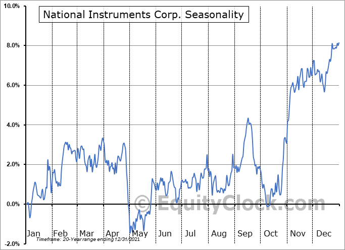 National Instruments Corp. (NASD:NATI) Seasonal Chart
