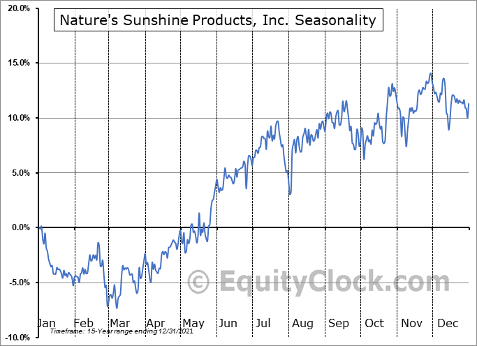 Nature's Sunshine Products, Inc. (NASD:NATR) Seasonal Chart