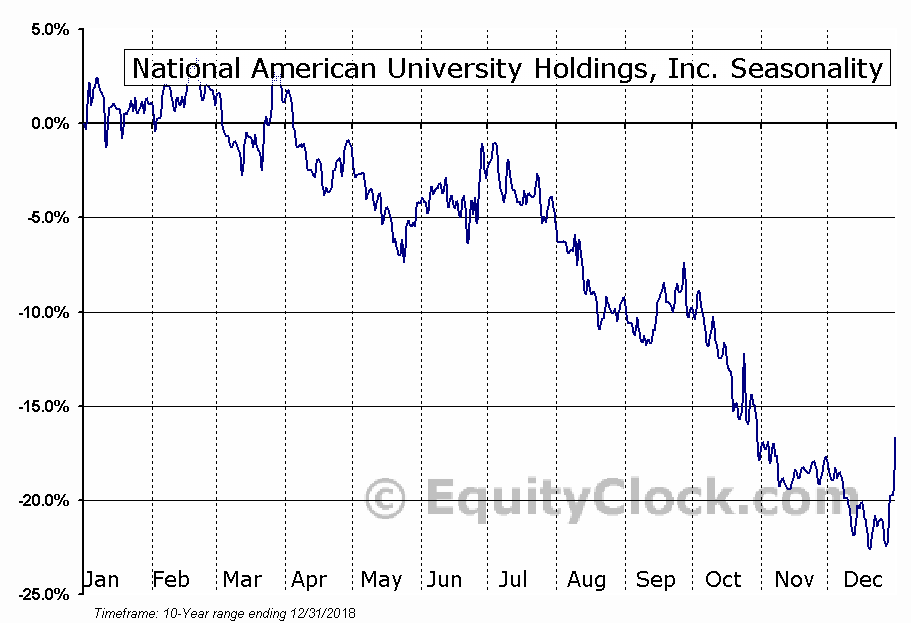 National American University Holdings, Inc. (NASD:NAUH) Seasonal Chart
