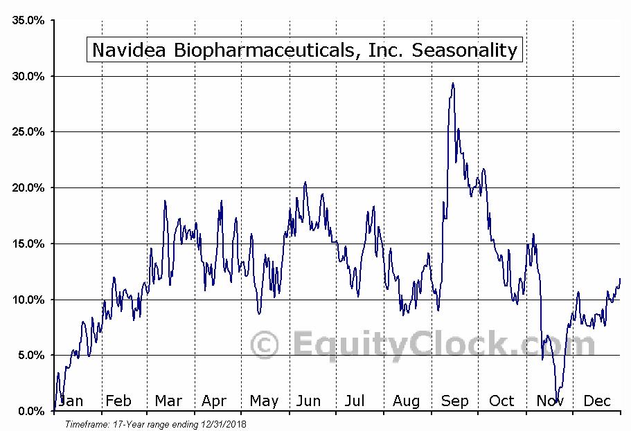 Navidea Biopharmaceuticals, Inc. (AMEX:NAVB) Seasonal Chart