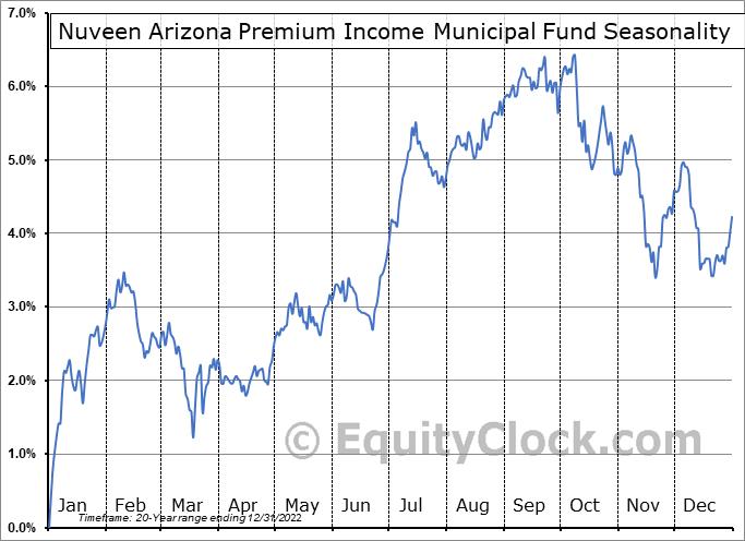 Nuveen Arizona Premium Income Municipal Fund (NYSE:NAZ) Seasonal Chart