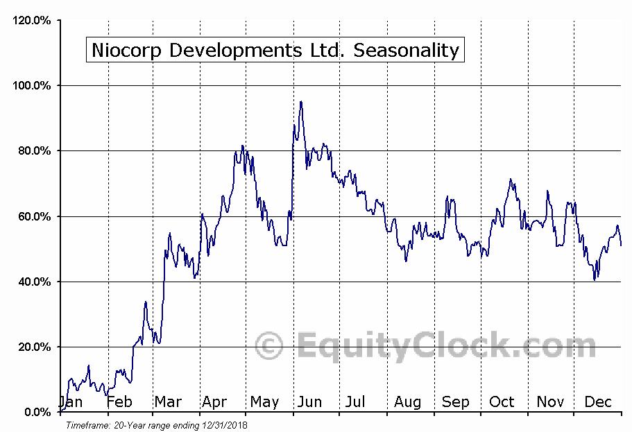 Niocorp Developments (TSE:NB) Seasonal Chart