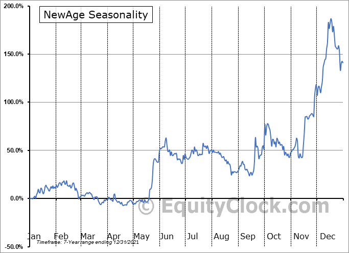 New Age Beverages Corp. (NASD:NBEV) Seasonal Chart