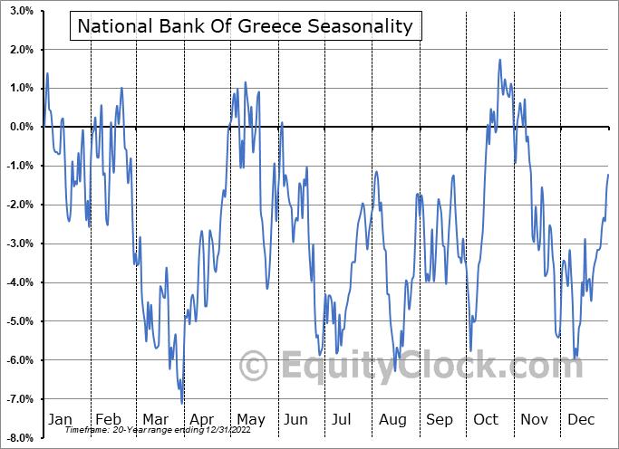 National Bank Of Greece (OTCMKT:NBGIF) Seasonal Chart